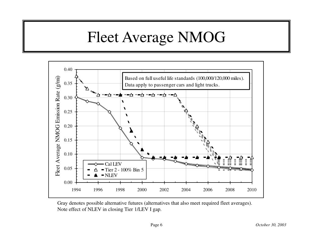 Fleet Average NMOG