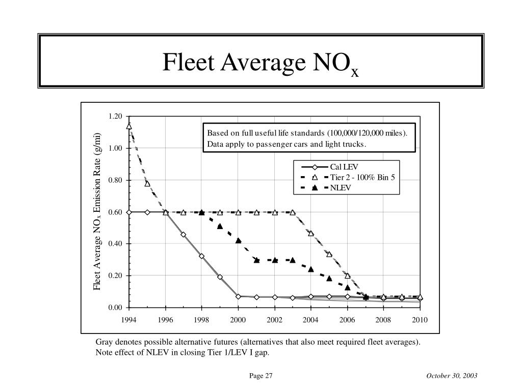 Fleet Average NO