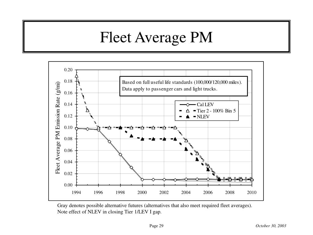Fleet Average PM