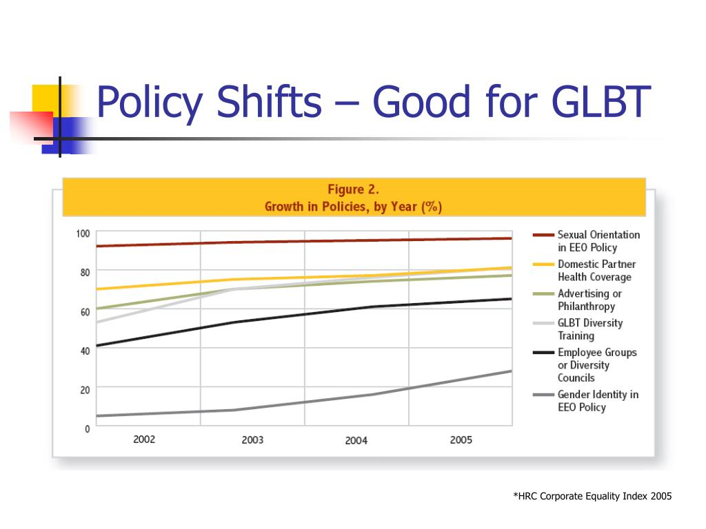 Policy Shifts – Good for GLBT