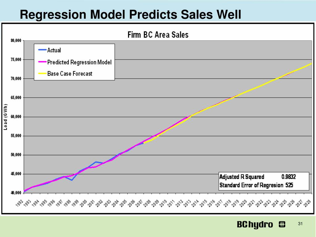 Regression Model Predicts Sales Well