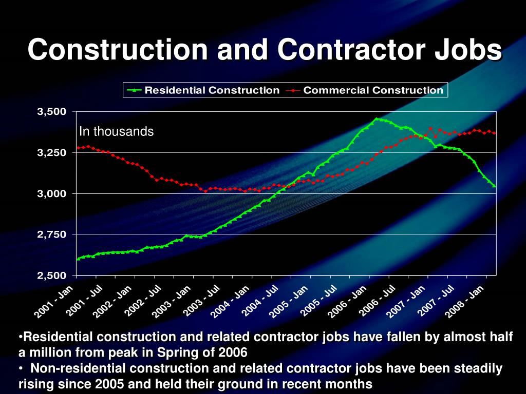 Construction and Contractor Jobs