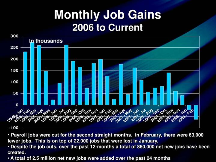 Monthly job gains 2006 to current