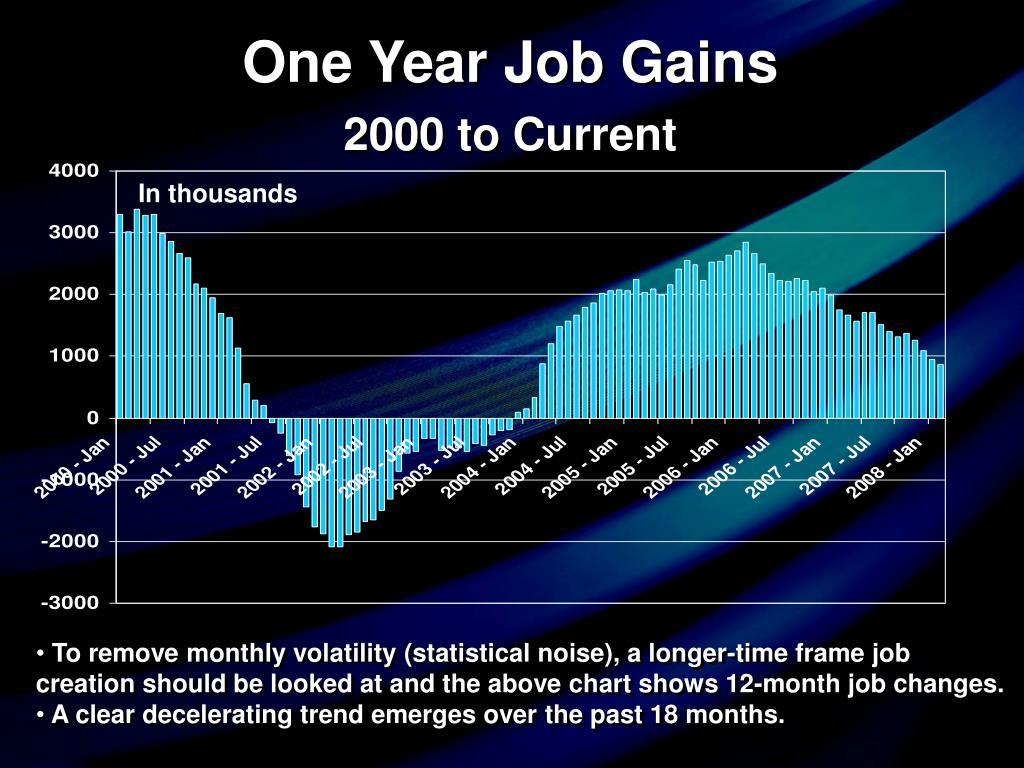 One Year Job Gains