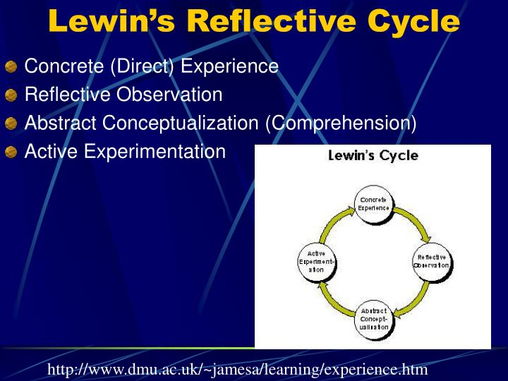 Lewin's Reflective Cycle