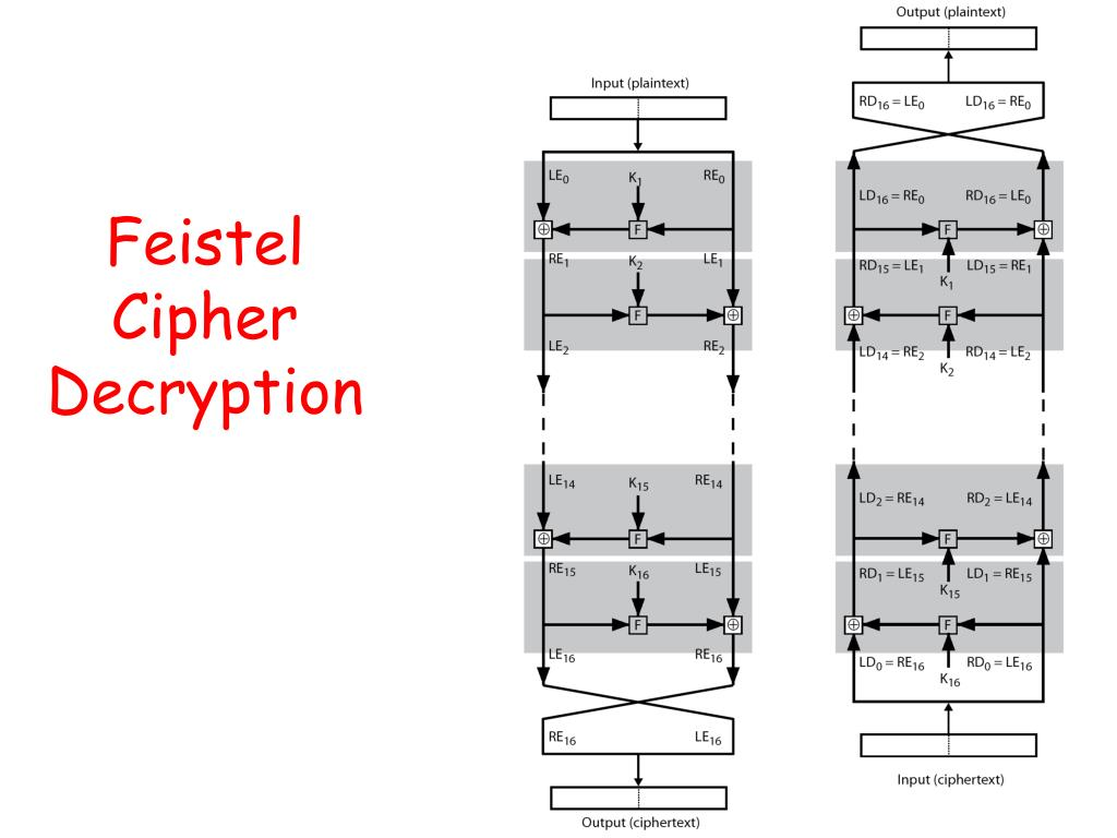 Feistel Cipher Decryption