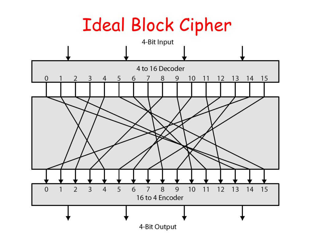 Ideal Block Cipher