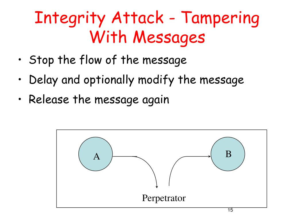 Integrity Attack - Tampering With Messages