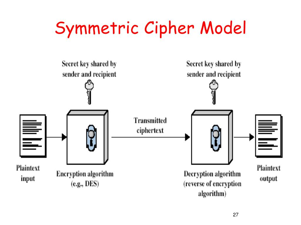 Symmetric Cipher Model