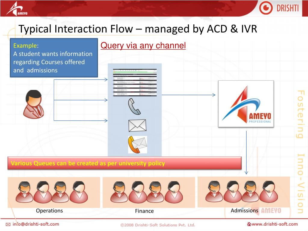 Typical Interaction Flow – managed by ACD & IVR