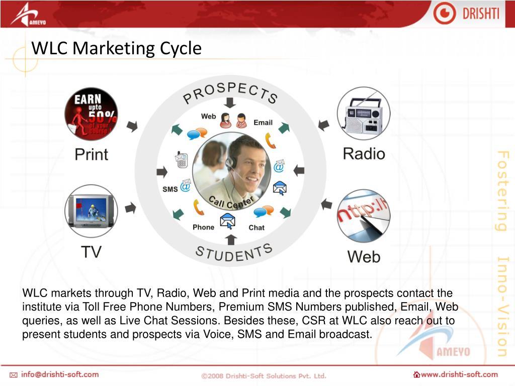 WLC Marketing Cycle