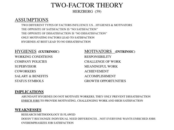 Two factor theory herzberg 59