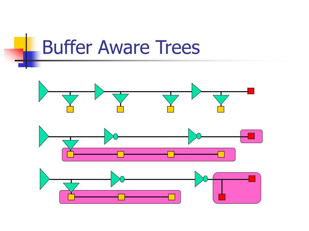 Buffer Aware Trees