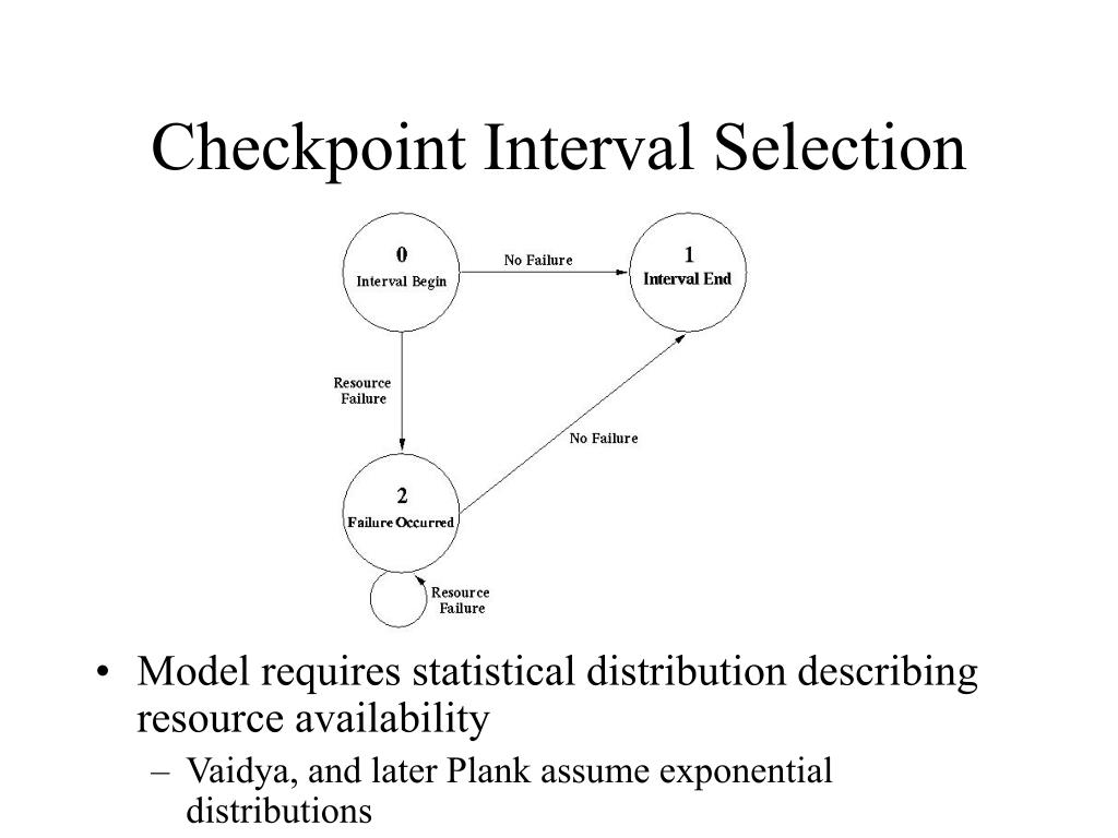 Checkpoint Interval Selection