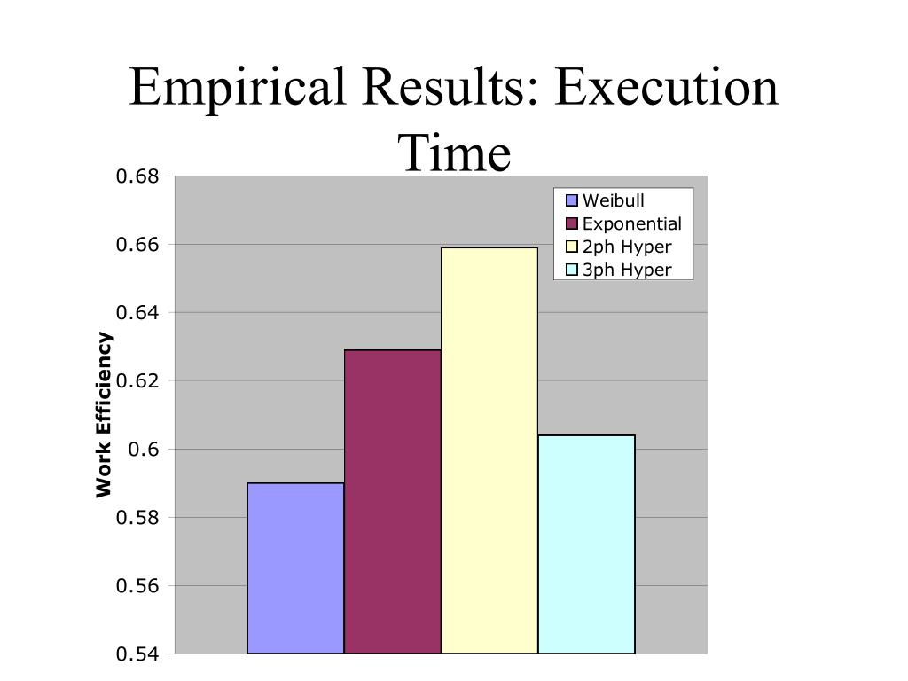 Empirical Results: Execution Time