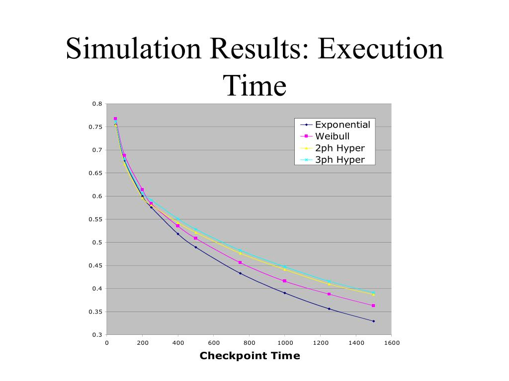 Simulation Results: Execution Time