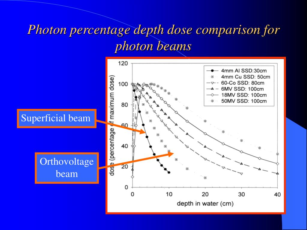 Photon percentage depth dose comparison for photon beams