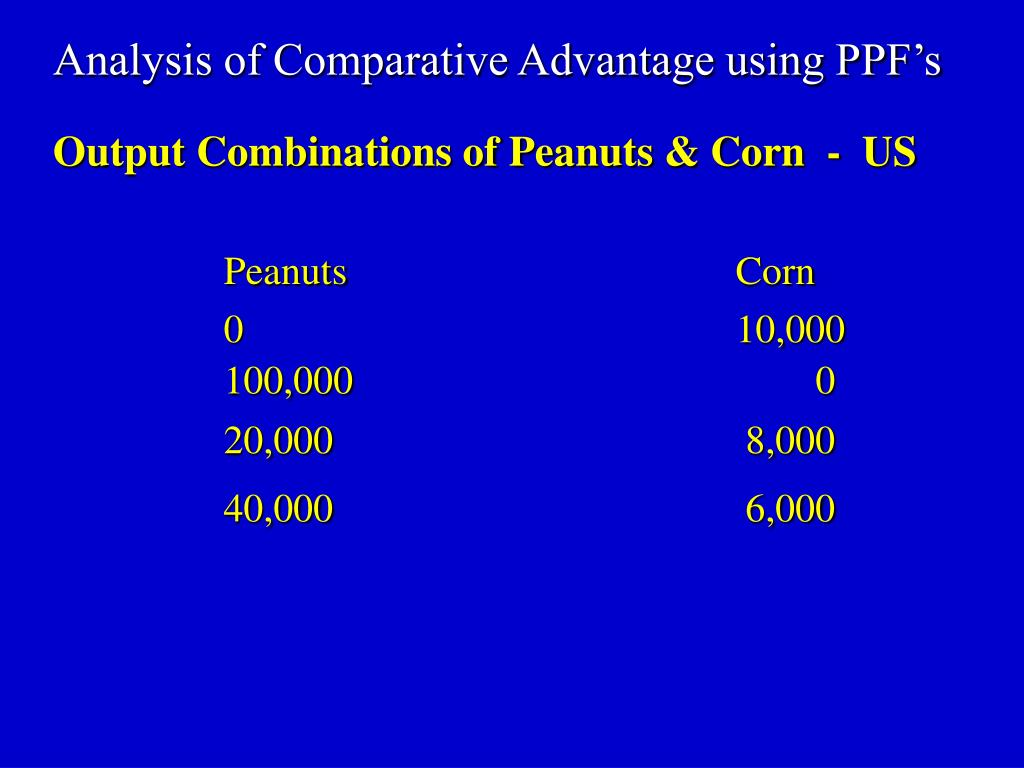 Analysis of Comparative Advantage using PPF's