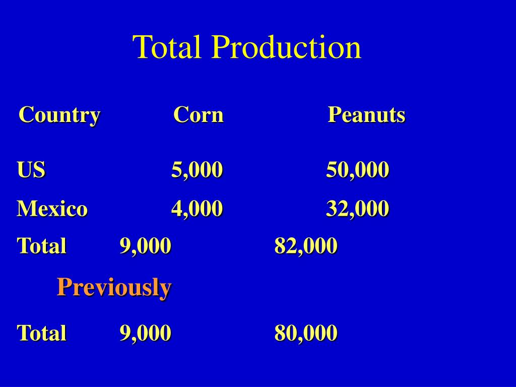 Total Production