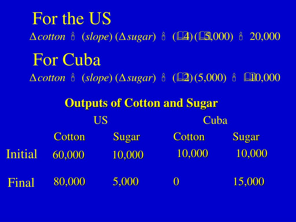 Outputs of Cotton and Sugar