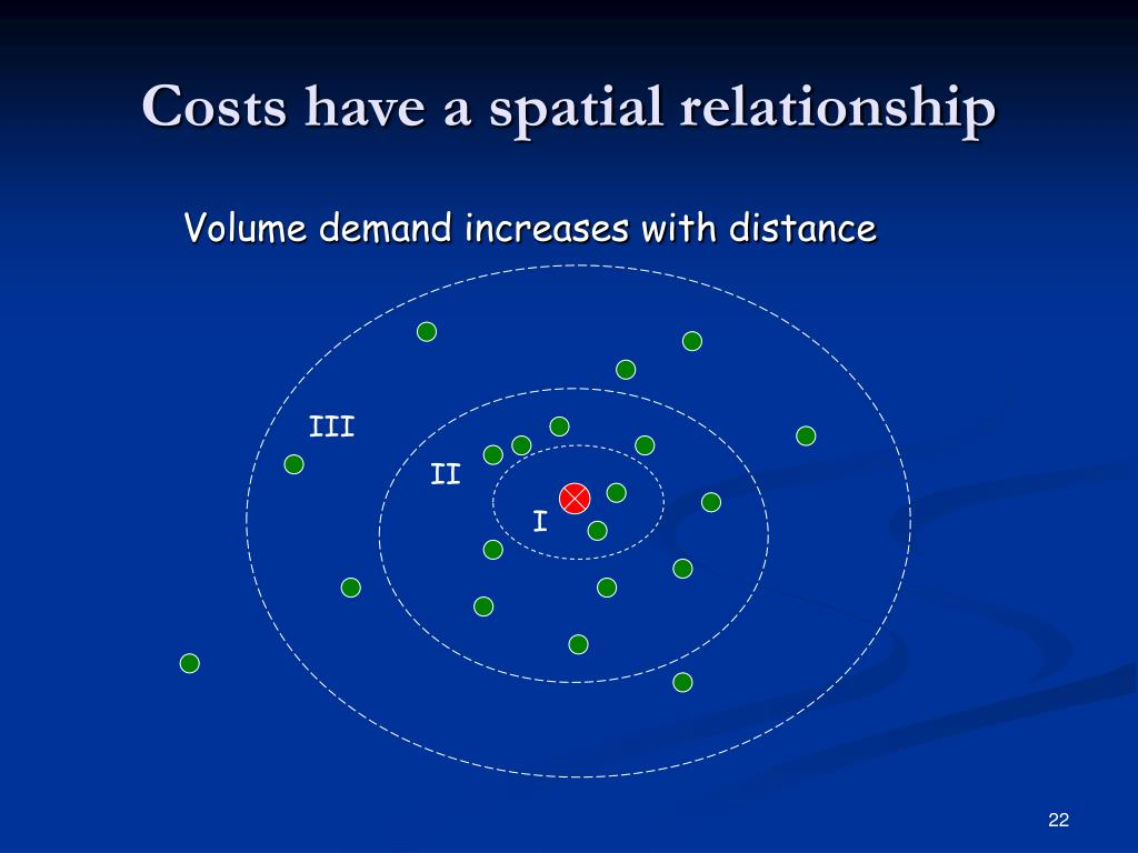 Costs have a spatial relationship