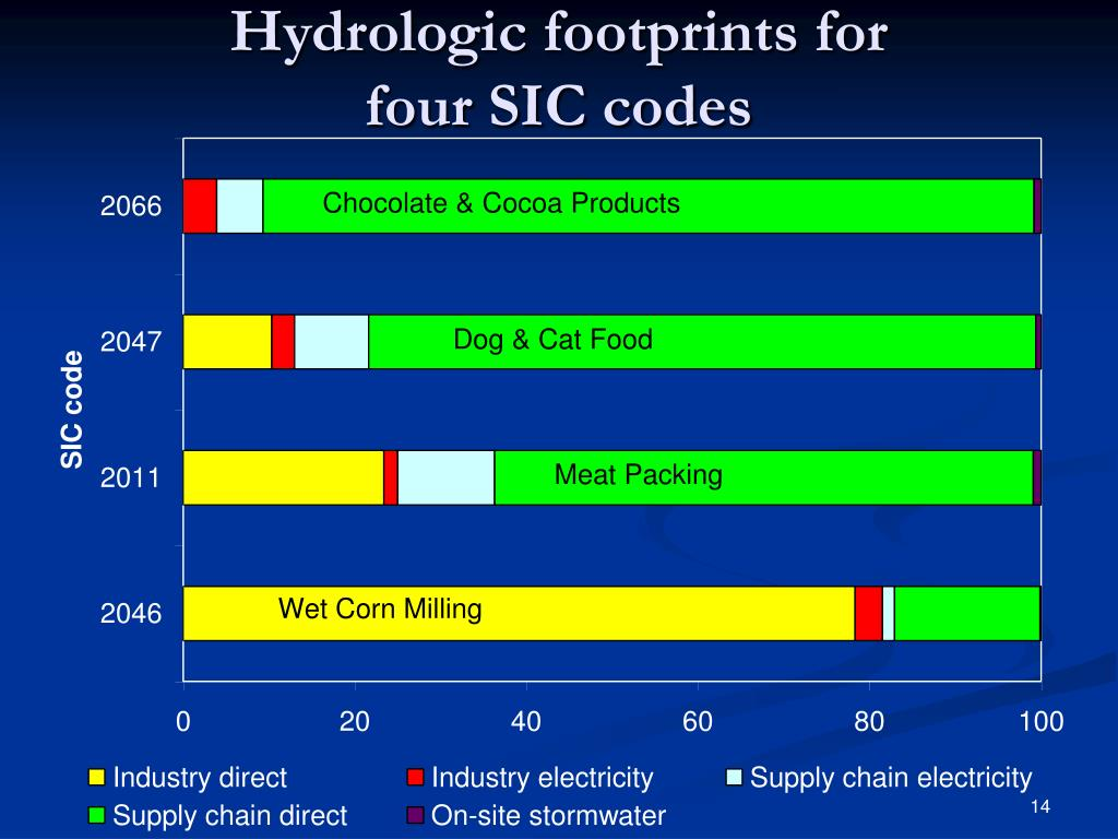 Hydrologic footprints for