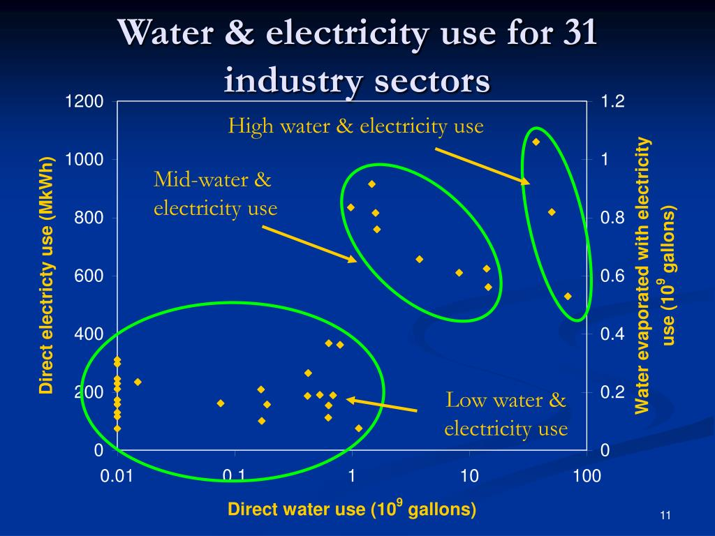 High water & electricity use
