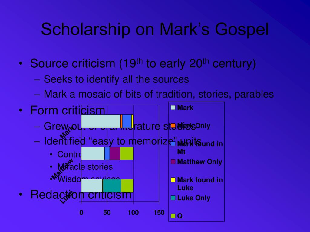 Scholarship on Mark's Gospel