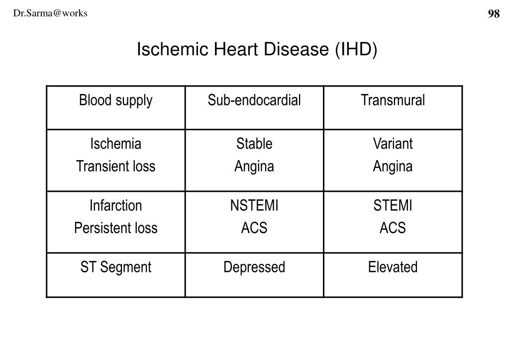 Ischemic Heart Disease (IHD)