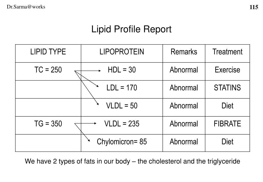 Lipid Profile Report