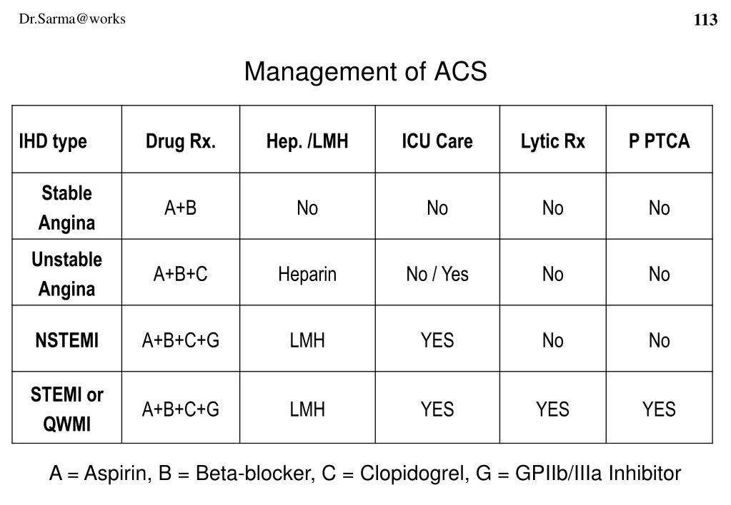 Management of ACS
