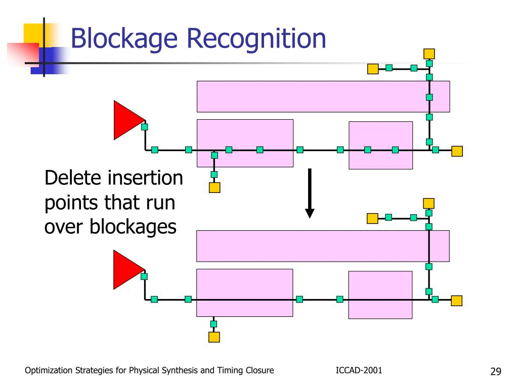 Blockage Recognition