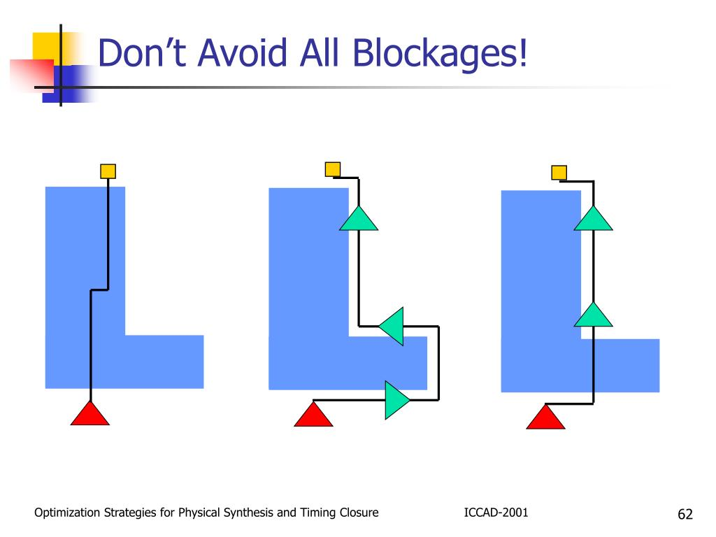 Don't Avoid All Blockages!
