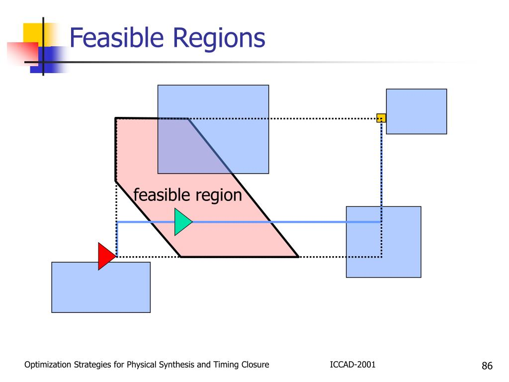 Feasible Regions