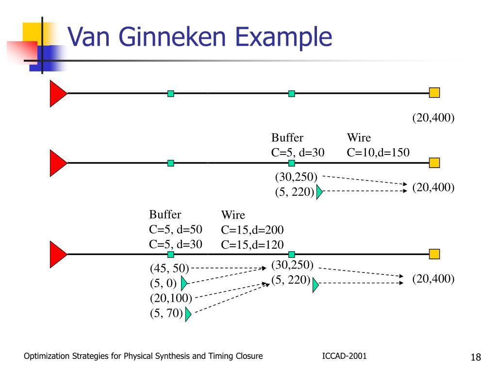 Van Ginneken Example
