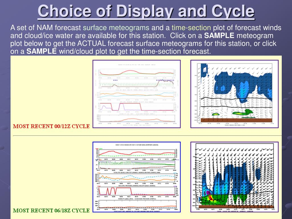 Choice of Display and Cycle