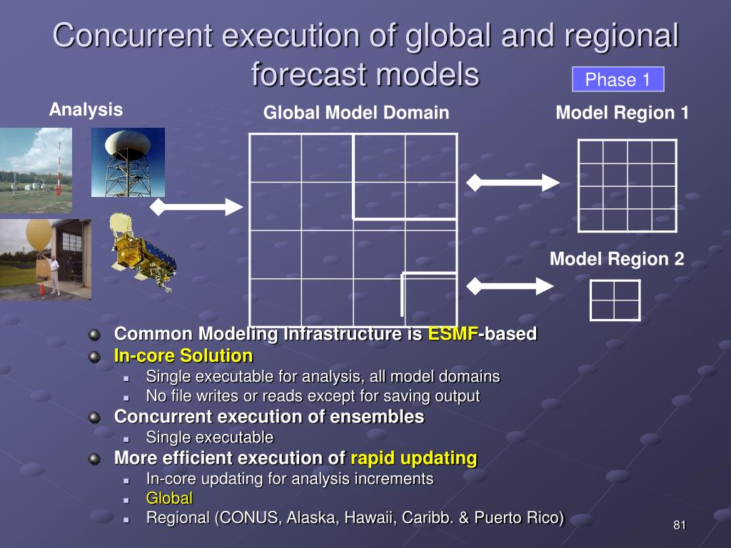 Concurrent execution of global and regional forecast models
