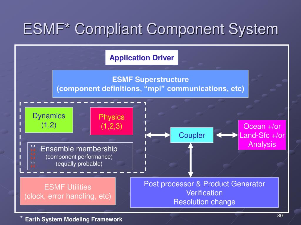 ESMF* Compliant Component System