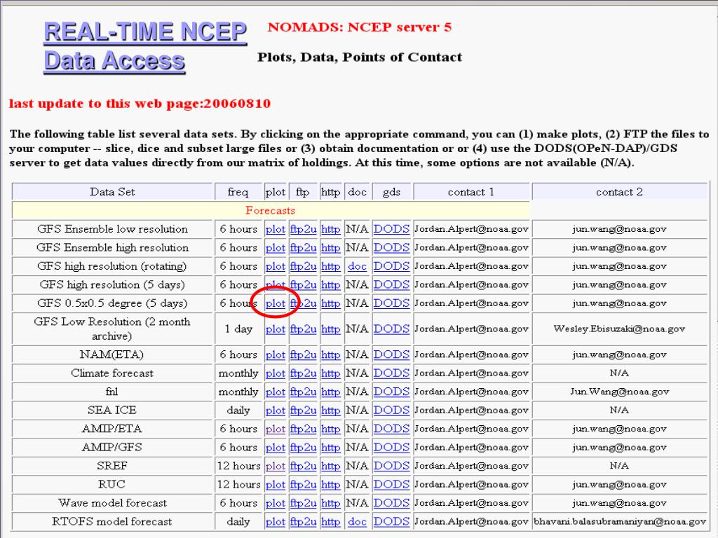 REAL-TIME NCEP
