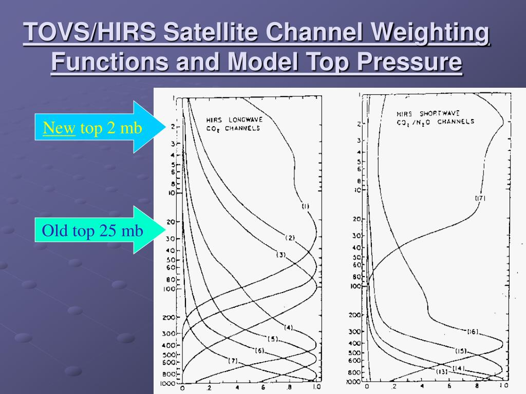 TOVS/HIRS Satellite Channel Weighting Functions and Model Top Pressure