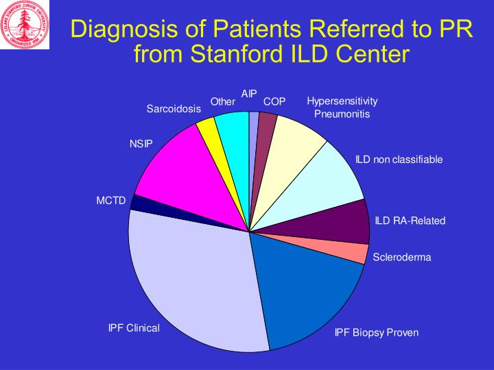 Diagnosis of Patients Referred to PR