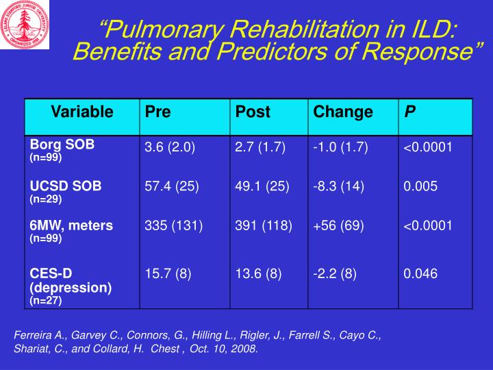 """Pulmonary Rehabilitation in ILD:  Benefits and Predictors of Response"""