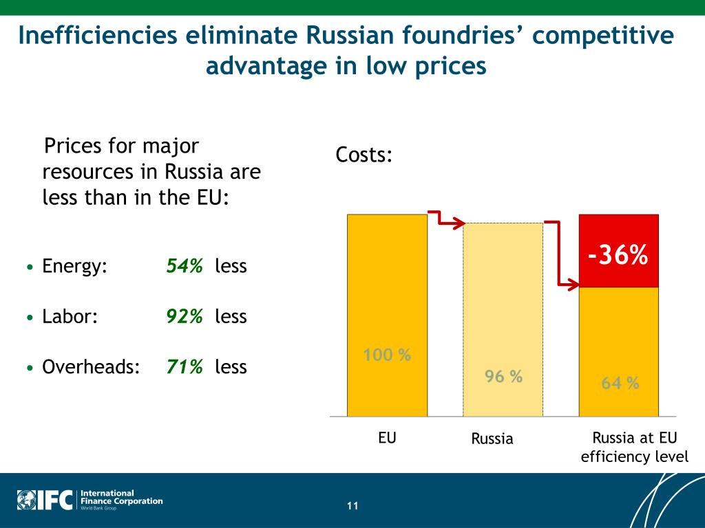 Inefficiencies eliminate Russian foundries' competitive advantage in low prices