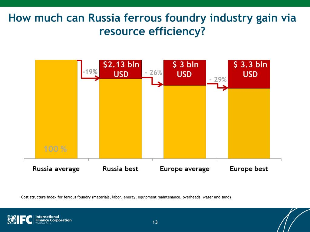 How much can Russia ferrous foundry industry gain via resource efficiency?