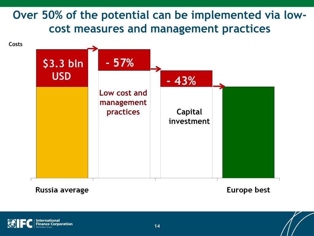 Over 50% of the potential can be implemented via low-cost measures and management practices