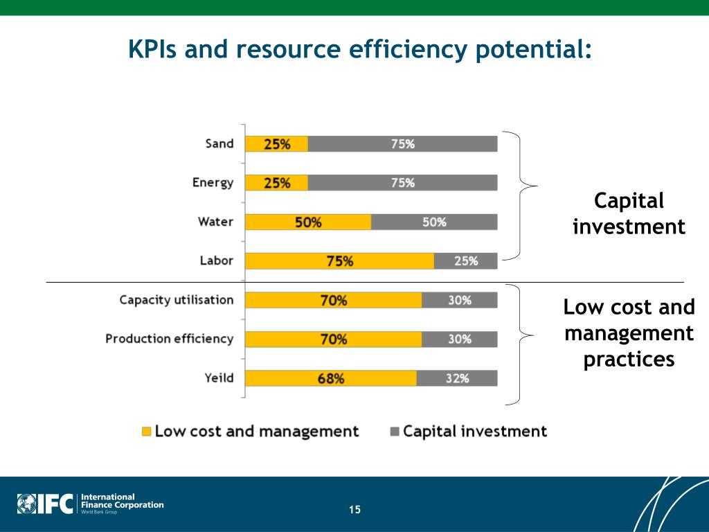 KPIs and resource efficiency potential:
