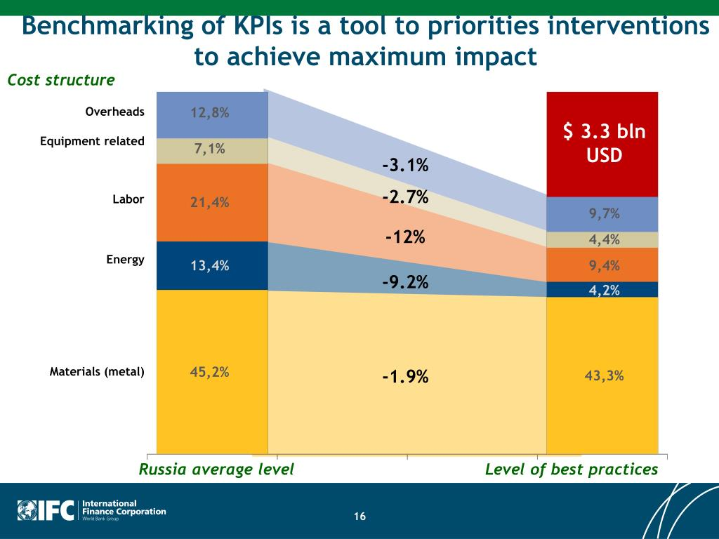 Benchmarking of KPIs is a tool to