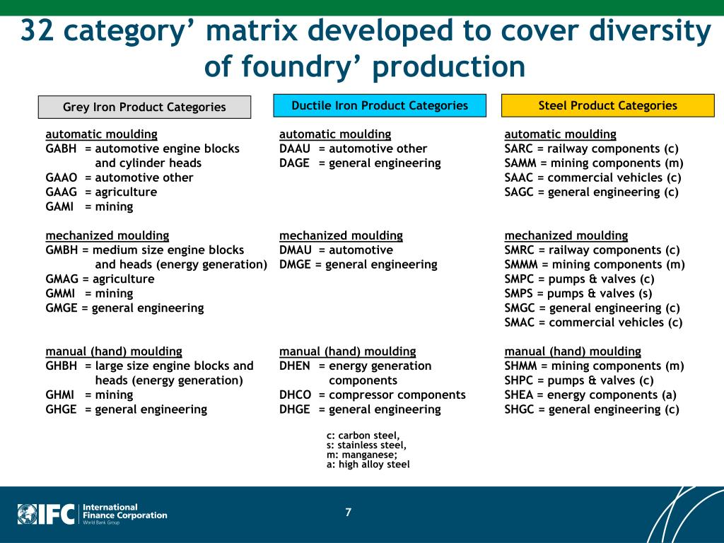 32 category' matrix developed to cover diversity of foundry' production