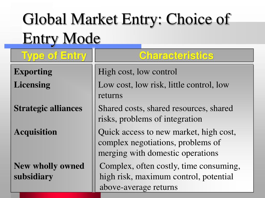 different entry modes for globalisation You are being redirected.