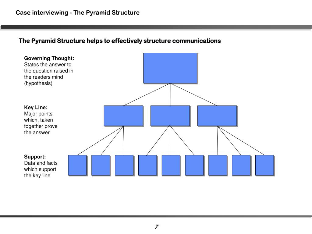 The Pyramid Structure helps to effectively structure communications